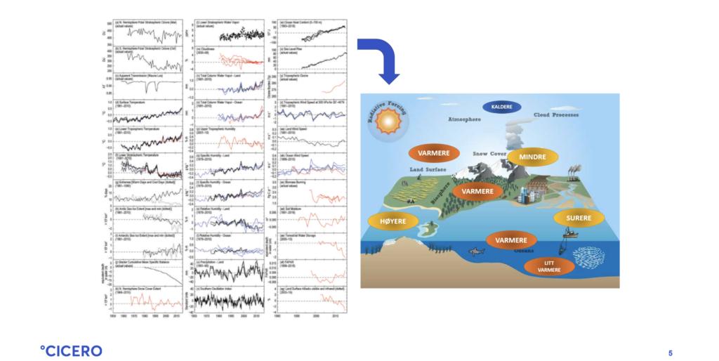 Klimaendringene fører blant annet til økt gjennomsnittstemperatur. Kilde: CICERO